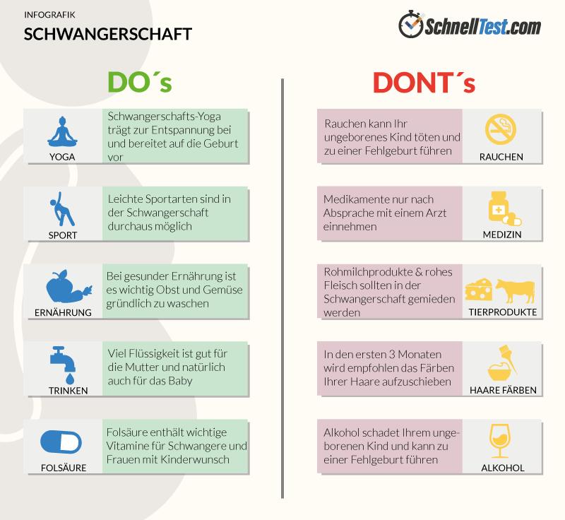 Schwanferschafts Infografik